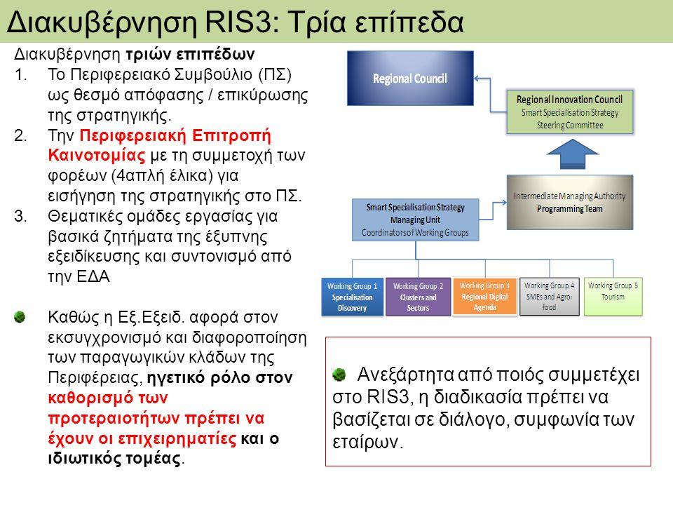 Διακυβέρνηση τριών επιπέδων 1.Το Περιφερειακό Συμβούλιο (ΠΣ) ως θεσμό απόφασης / επικύρωσης της στρατηγικής. 2.Την Περιφερειακή Επιτροπή Καινοτομίας μ
