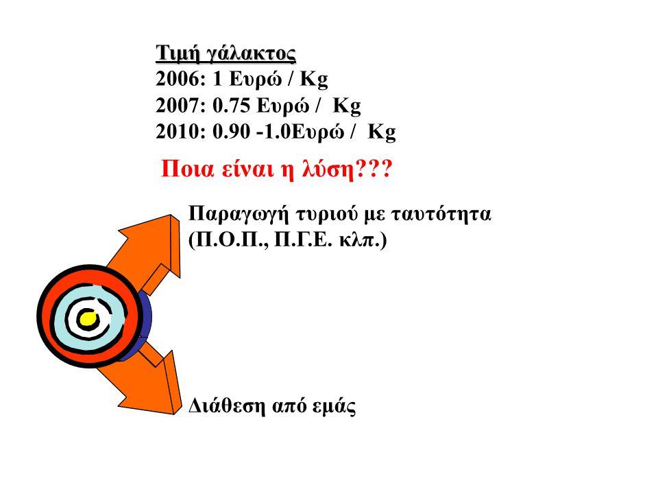 Τιμή γάλακτος 2006: 1 Ευρώ / Κg 2007: 0.75 Ευρώ / Κg 2010: 0.90 -1.0Ευρώ / Κg Παραγωγή τυριού με ταυτότητα (Π.Ο.Π., Π.Γ.Ε. κλπ.) Διάθεση από εμάς Ποια
