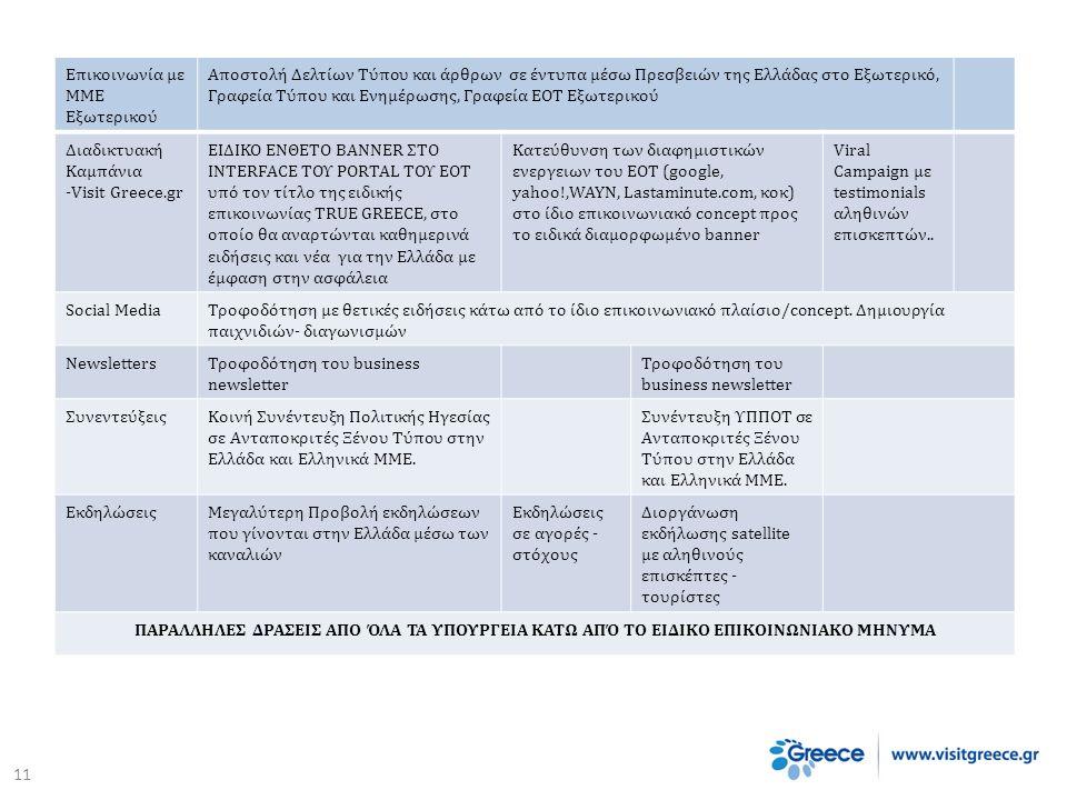 Επικοινωνία με ΜΜΕ Εξωτερικού Αποστολή Δελτίων Τύπου και άρθρων σε έντυπα μέσω Πρεσβειών της Ελλάδας στο Εξωτερικό, Γραφεία Τύπου και Ενημέρωσης, Γραφεία ΕΟΤ Εξωτερικού Διαδικτυακή Καμπάνια -Visit Greece.gr ΕΙΔΙΚΟ ΕΝΘΕΤΟ BANNER ΣΤΟ INTERFACE ΤΟΥ PORTAL ΤΟΥ ΕΟΤ υπό τον τίτλο της ειδικής επικοινωνίας TRUE GREECE, στο οποίο θα αναρτώνται καθημερινά ειδήσεις και νέα για την Ελλάδα με έμφαση στην ασφάλεια Κατεύθυνση των διαφημιστικών ενεργειων του ΕΟΤ (google, yahoo!,WAYN, Lastaminute.com, κοκ) στο ίδιο επικοινωνιακό concept προς το ειδικά διαμορφωμένο banner Viral Campaign με testimonials αληθινών επισκεπτών..