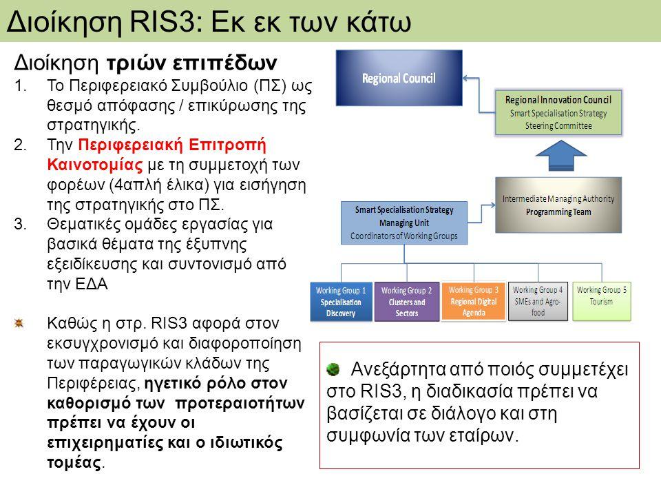 Διοίκηση τριών επιπέδων 1.Το Περιφερειακό Συμβούλιο (ΠΣ) ως θεσμό απόφασης / επικύρωσης της στρατηγικής. 2.Την Περιφερειακή Επιτροπή Καινοτομίας με τη