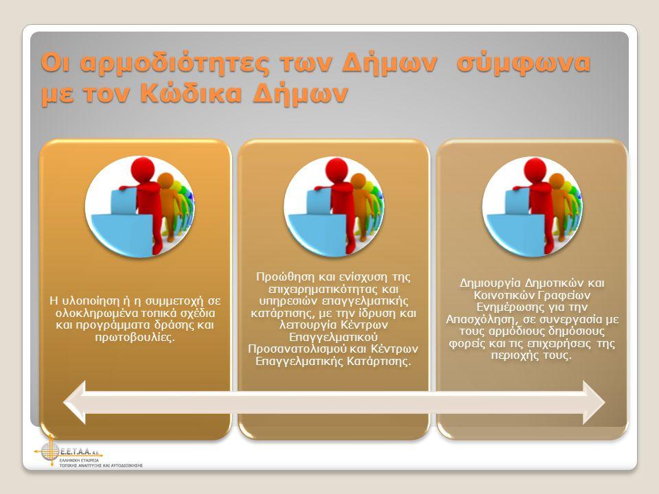Οι αρμοδιότητες των Δήμων σύμφωνα με τον Κώδικα Δήμων Η υλοποίηση ή η συμμετοχή σε ολοκληρωμένα τοπικά σχέδια και προγράμματα δράσης και πρωτοβουλίες.