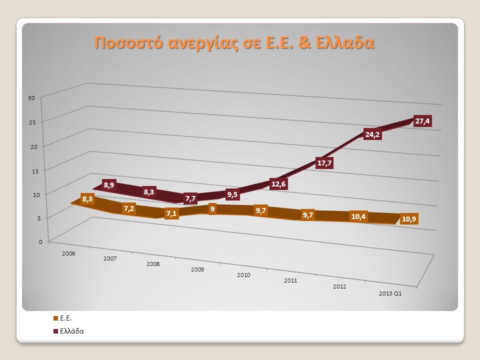 Ποσοστό ανεργίας σε Ε.Ε. & Ελλαδα