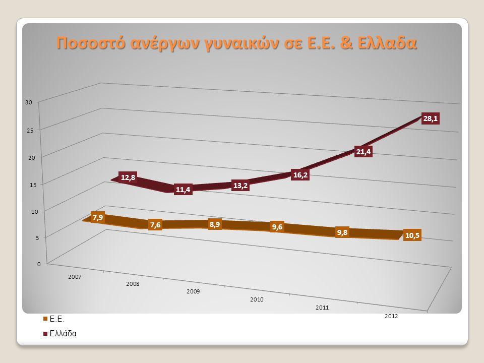 Ποσοστό ανέργων γυναικών σε Ε.Ε. & Ελλαδα