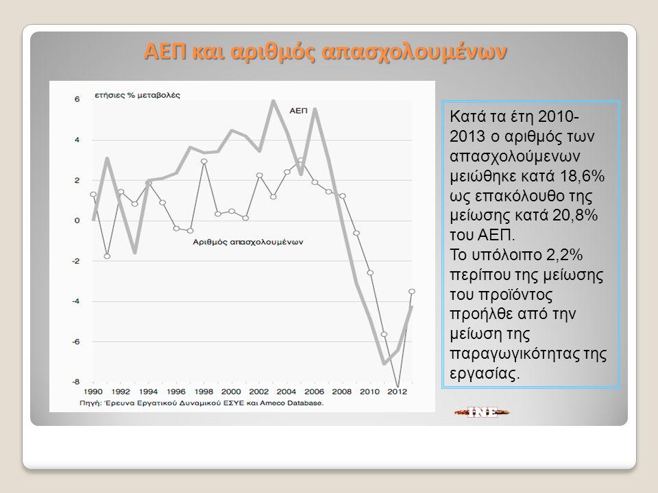 Κατά τα έτη 2010- 2013 ο αριθμός των απασχολούμενων μειώθηκε κατά 18,6% ως επακόλουθο της μείωσης κατά 20,8% του ΑΕΠ.