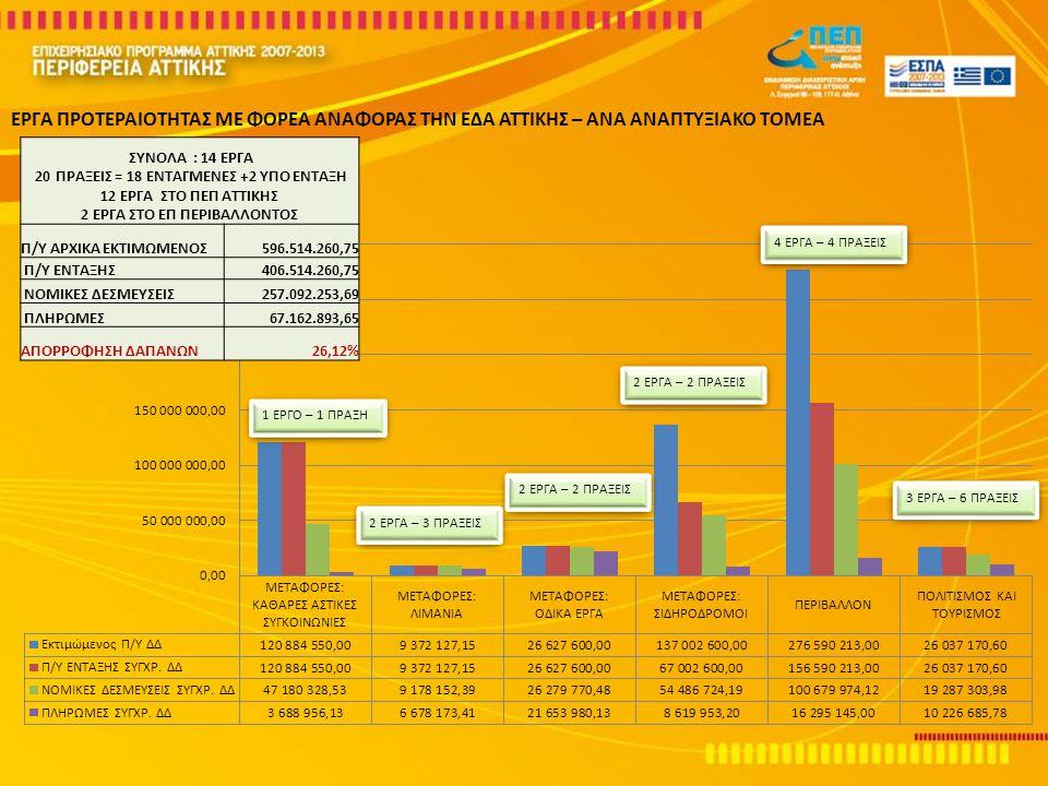 31 – Ενιαίο Αυτόματο Σύστημα Συλλογής Κομίστρου (ΑΣΣΚ) για τις εταιρείες του Ομίλου ΟΑΣΑ με ΣΔΙΤ Δικαιούχος : ΟΑΣΑ Η Πράξη αφορά την προμήθεια, εγκατάσταση, και θέση σε λειτουργία ενός Ενιαίου Αυτόματου Συστήματος Συλλογής Κομίστρου (ΑΣΣΚ).