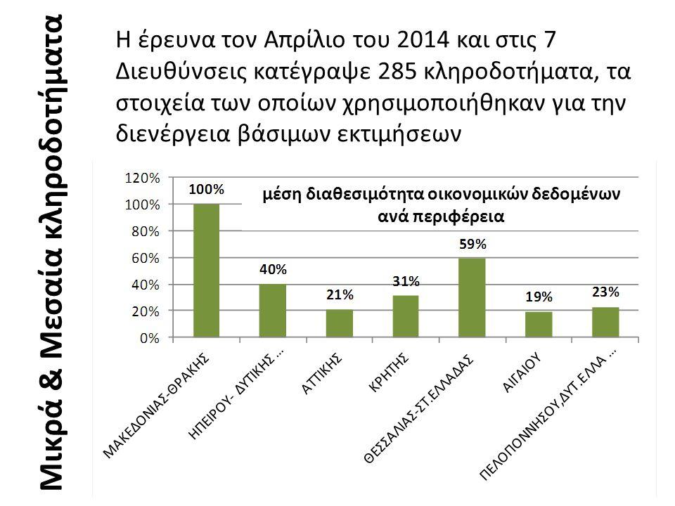 Μικρά & Μεσαία κληροδοτήματα Η έρευνα τον Απρίλιο του 2014 και στις 7 Διευθύνσεις κατέγραψε 285 κληροδοτήματα, τα στοιχεία των οποίων χρησιμοποιήθηκαν για την διενέργεια βάσιμων εκτιμήσεων μέση διαθεσιμότητα οικονομικών δεδομένων ανά περιφέρεια