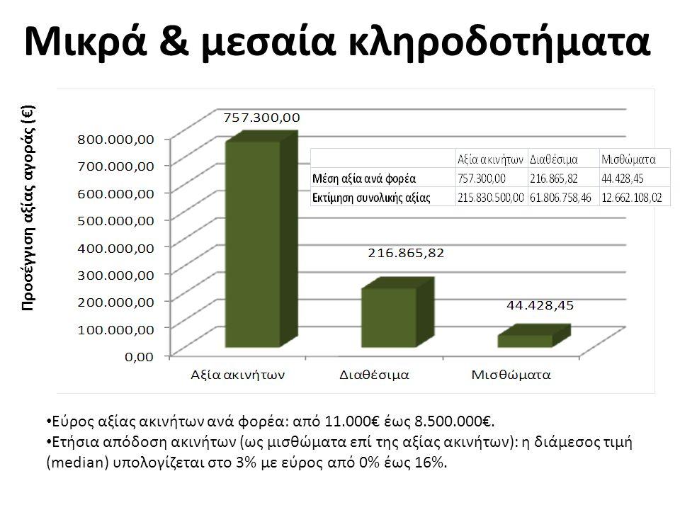 Μικρά & μεσαία κληροδοτήματα Προσέγγιση αξίας αγοράς (€) • Εύρος αξίας ακινήτων ανά φορέα: από 11.000€ έως 8.500.000€.