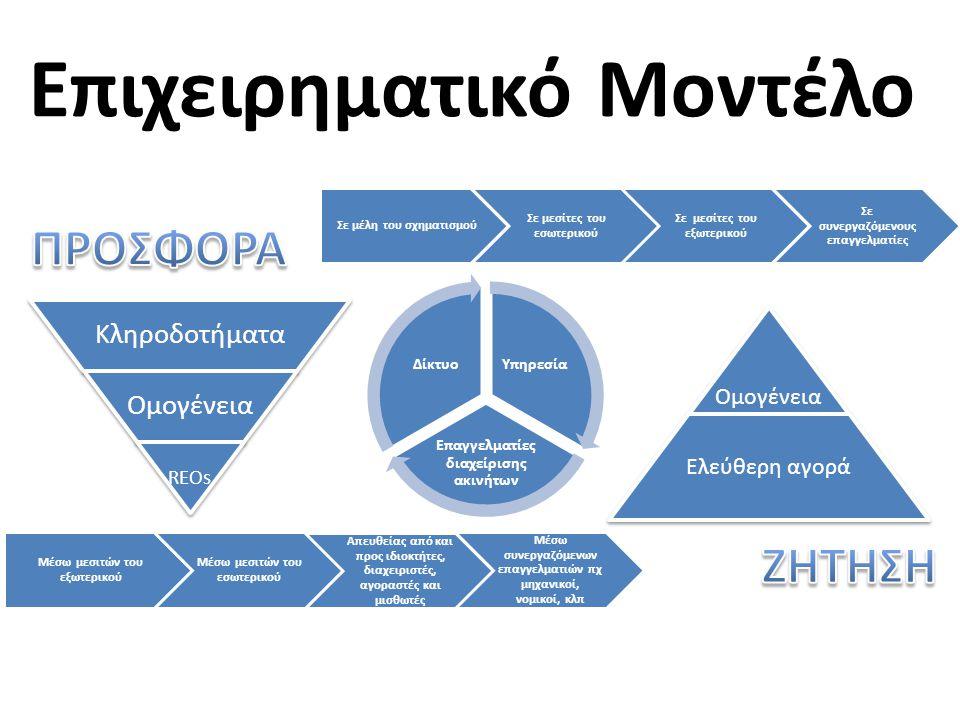 Επιχειρηματικό Μοντέλο Υπηρεσία Επαγγελματίες διαχείρισης ακινήτων Δίκτυο Κληροδοτήματα Ομογένεια REOs Ομογένεια Ελεύθερη αγορά Μέσω μεσιτών του εξωτερικού Μέσω μεσιτών του εσωτερικού Απευθείας από και προς ιδιοκτήτες, διαχειριστές, αγοραστές και μισθωτές Μέσω συνεργαζόμενων επαγγελματιών πχ μηχανικοί, νομικοί, κλπ Σε μέλη του σχηματισμού Σε μεσίτες του εσωτερικού Σε μεσίτες του εξωτερικού Σε συνεργαζόμενους επαγγελματίες