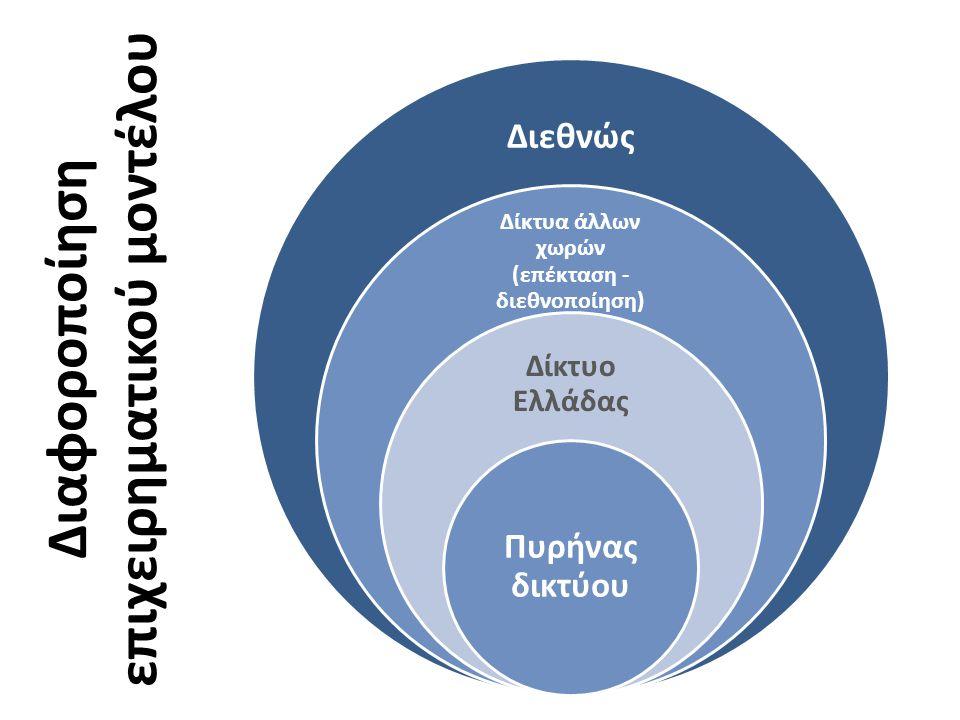 Διεθνώς Δίκτυα άλλων χωρών (επέκταση - διεθνοποίηση) Δίκτυο Ελλάδας Πυρήνας δικτύου Διαφοροποίηση επιχειρηματικού μοντέλου