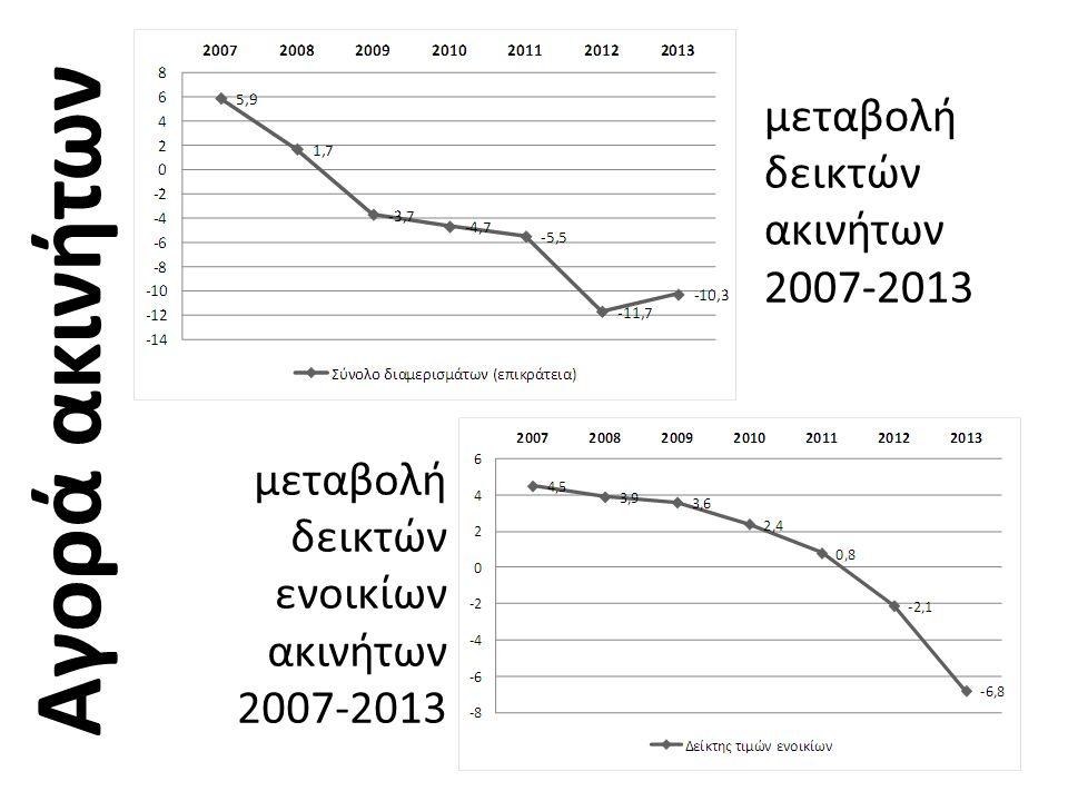 μεταβολή δεικτών συναλλαγών ακινήτων 2007-2013 (αριθμός, όγκος, αξία) Αγορά ακινήτων