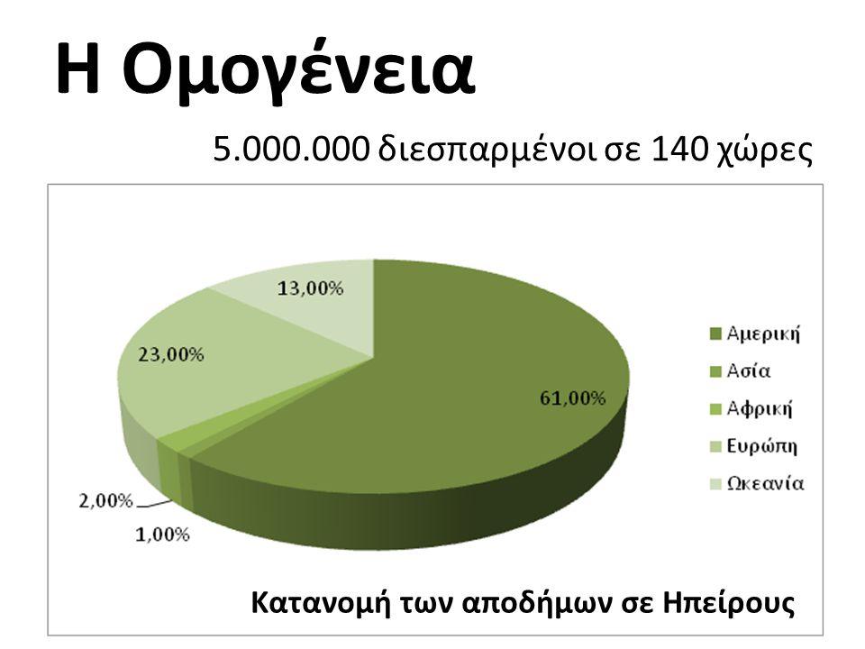 Η Ομογένεια 5.000.000 διεσπαρμένοι σε 140 χώρες Κατανομή των αποδήμων σε Ηπείρους