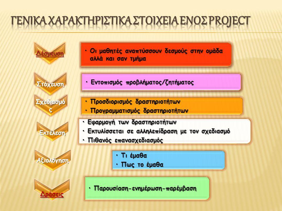 Δέσμευση •Οι μαθητές αναπτύσσουν δεσμούς στην ομάδα αλλά και σαν τμήμα Στόχευση •Εντοπισμός προβλήματος/ζητήματος Σχεδιασμό ς •Προσδιορισμός δραστηριοτήτων •Προγραμματισμός δραστηριοτήτων Εκτέλεση •Εφαρμογή των δραστηριοτήτων •Εκτυλίσσεται σε αλληλεπίδραση με τον σχεδιασμό •Πιθανός επανασχεδιασμός Αξιολόγηση •Τι έμαθα •Πως το έμαθα Δράσεις •Παρουσίαση-ενημέρωση-παρέμβαση