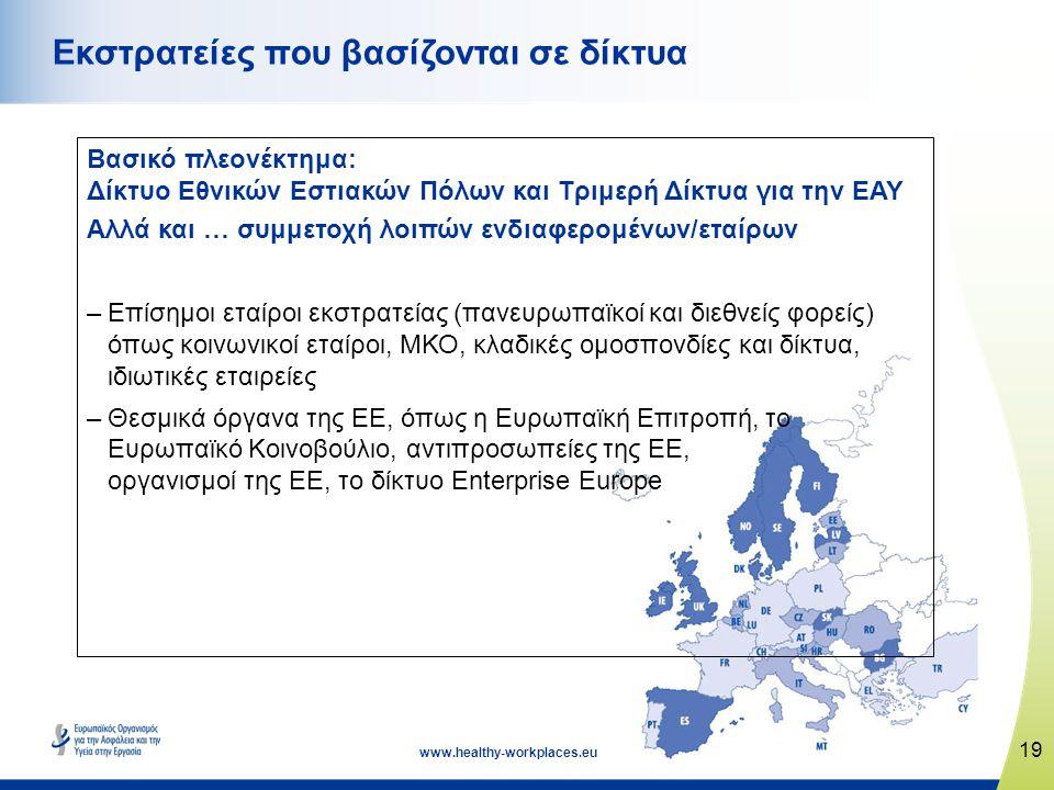 19 www.healthy-workplaces.eu Βασικό πλεονέκτημα: Δίκτυο Εθνικών Εστιακών Πόλων και Τριμερή Δίκτυα για την ΕΑΥ Αλλά και … συμμετοχή λοιπών ενδιαφερομέν