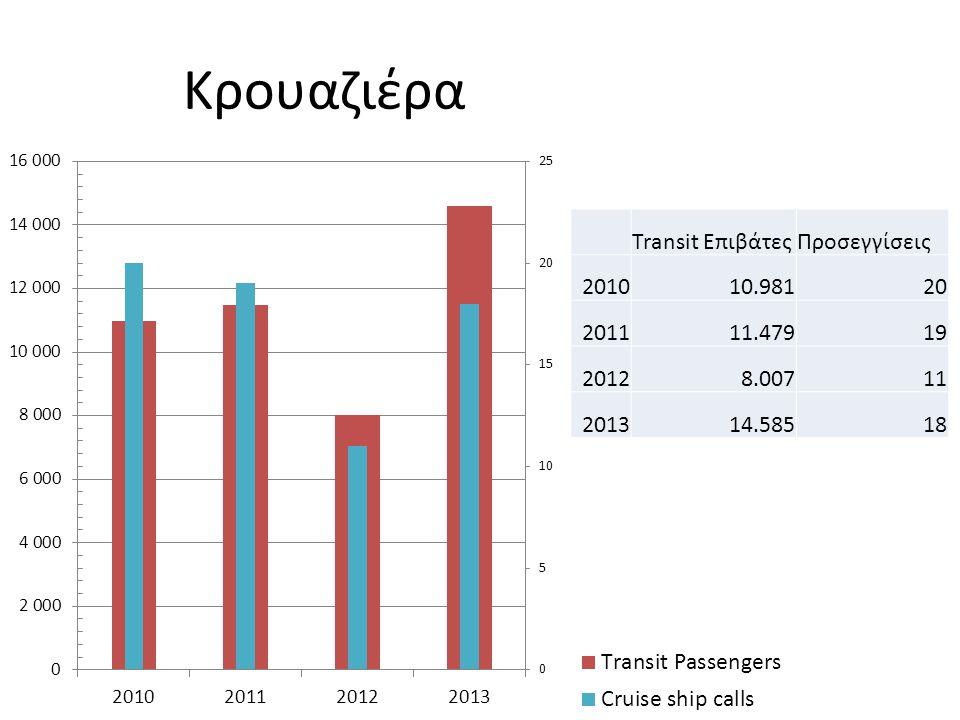Κρουαζιέρα Transit ΕπιβάτεςΠροσεγγίσεις 201010.98120 201111.47919 20128.00711 201314.58518