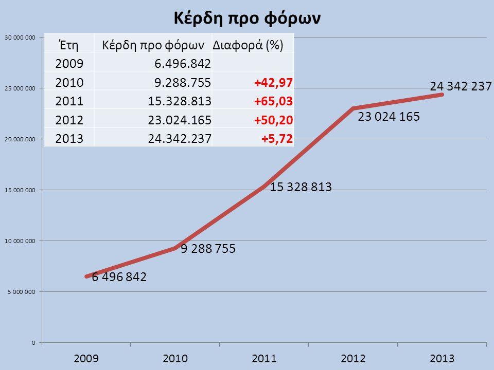 ΈτηΚέρδη προ φόρωνΔιαφορά (%) 20096.496.842 20109.288.755+42,97 201115.328.813+65,03 201223.024.165+50,20 201324.342.237+5,72