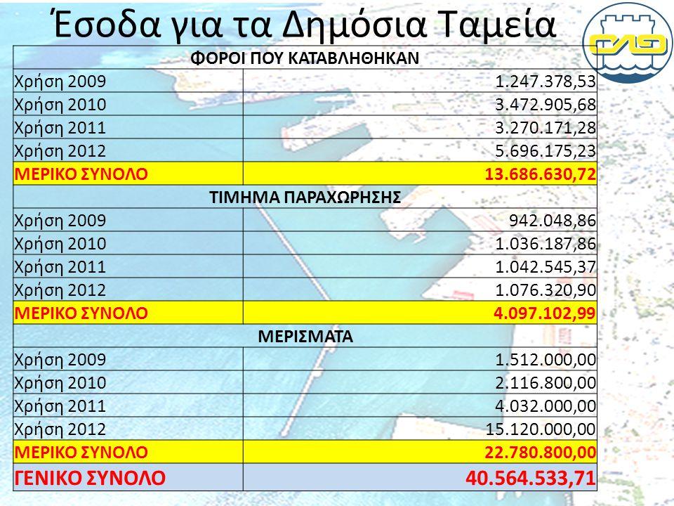 Έσοδα για τα Δημόσια Ταμεία ΦΟΡΟΙ ΠΟΥ ΚΑΤΑΒΛΗΘΗΚΑΝ Χρήση 20091.247.378,53 Χρήση 20103.472.905,68 Χρήση 20113.270.171,28 Χρήση 20125.696.175,23 ΜΕΡΙΚΟ ΣΥΝΟΛΟ13.686.630,72 ΤΙΜΗΜΑ ΠΑΡΑΧΩΡΗΣΗΣ Χρήση 2009942.048,86 Χρήση 20101.036.187,86 Χρήση 20111.042.545,37 Χρήση 20121.076.320,90 ΜΕΡΙΚΟ ΣΥΝΟΛΟ4.097.102,99 ΜΕΡΙΣΜΑΤΑ Χρήση 20091.512.000,00 Χρήση 20102.116.800,00 Χρήση 20114.032.000,00 Χρήση 201215.120.000,00 ΜΕΡΙΚΟ ΣΥΝΟΛΟ22.780.800,00 ΓΕΝΙΚΟ ΣΥΝΟΛΟ40.564.533,71