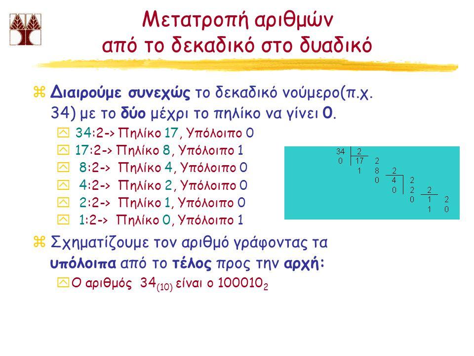 Μετατροπή αριθμών από το δεκαδικό στο δυαδικό zΔιαιρούμε συνεχώς το δεκαδικό νούμερο(π.χ. 34) με το δύο μέχρι το πηλίκο να γίνει 0. y 34:2-> Πηλίκο 17