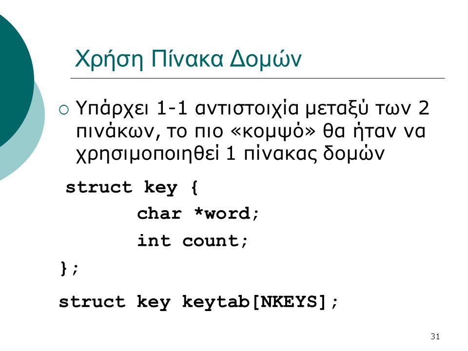 31 Χρήση Πίνακα Δομών  Υπάρχει 1-1 αντιστοιχία μεταξύ των 2 πινάκων, το πιο «κομψό» θα ήταν να χρησιμοποιηθεί 1 πίνακας δομών struct key { char *word; int count; }; struct key keytab[NKEYS];