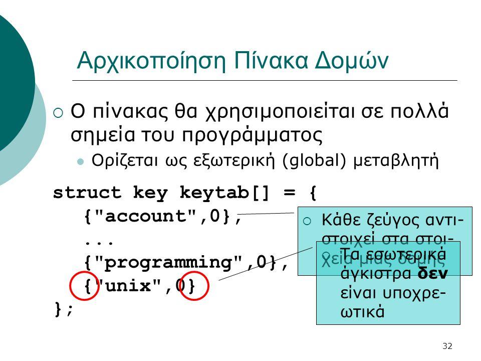 32 Αρχικοποίηση Πίνακα Δομών  Ο πίνακας θα χρησιμοποιείται σε πολλά σημεία του προγράμματος  Ορίζεται ως εξωτερική (global) μεταβλητή struct key keytab[] = { { account ,0},...