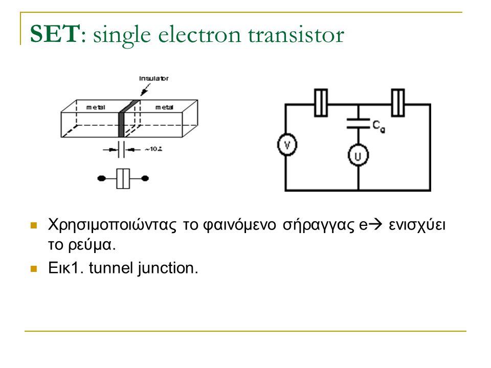 SET: single electron transistor  Χρησιμοποιώντας το φαινόμενο σήραγγας e  ενισχύει το ρεύμα.  Εικ1. tunnel junction.