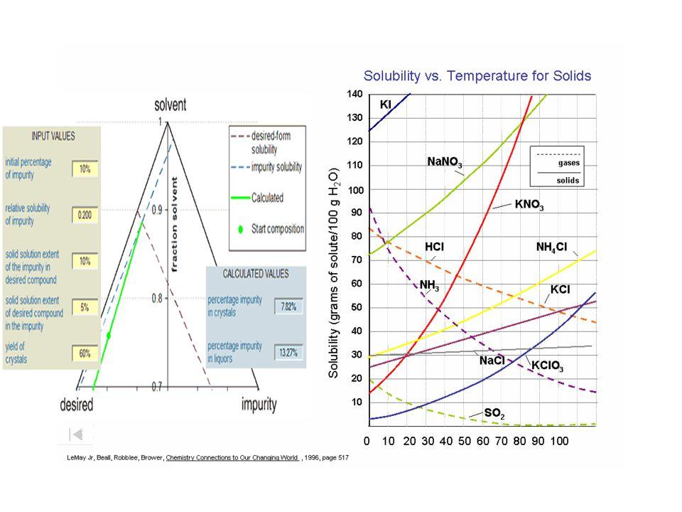 ΠΟΣΟΤΙΚΕΣ ΕΚΦΡΑΣΕΙΣ ΔΙΑΛΥΜΑΤΩΝ ΔΙΑΛΥΤΟΤΗΤΑ (S) Ονομάζεται το ποσό της Διαλυμένης Ουσίας το οποίο μπορεί να διαλυθεί σε ορισμένη θερμοκρασία, σε ορισμέ