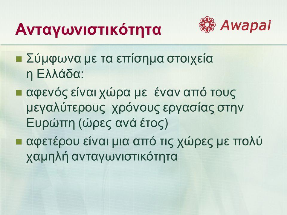 Ανταγωνιστικότητα  Σύμφωνα με τα επίσημα στοιχεία η Ελλάδα:  αφενός είναι χώρα με έναν από τους μεγαλύτερους χρόνους εργασίας στην Ευρώπη (ώρες ανά έτος)  αφετέρου είναι μια από τις χώρες με πολύ χαμηλή ανταγωνιστικότητα