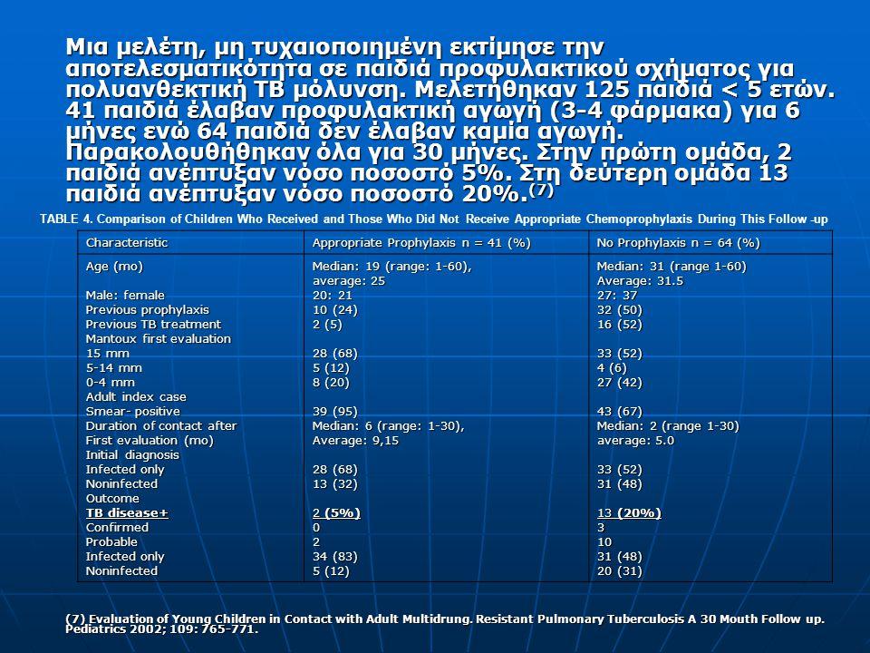 Μια μελέτη, μη τυχαιοποιημένη εκτίμησε την αποτελεσματικότητα σε παιδιά προφυλακτικού σχήματος για πολυανθεκτική ΤΒ μόλυνση. Μελετήθηκαν 125 παιδιά <