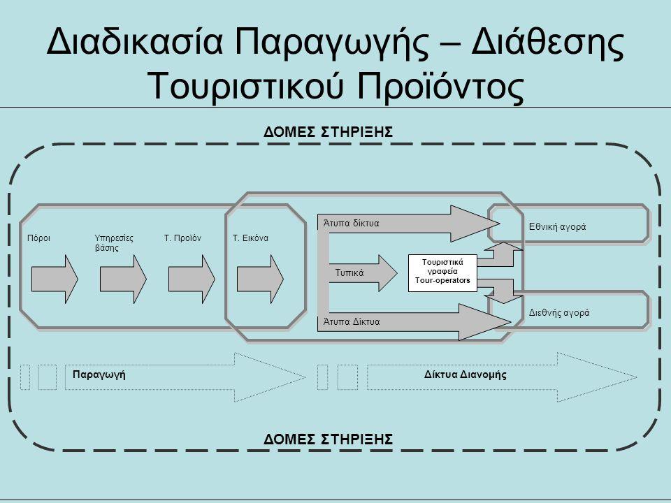 Διαδικασία Παραγωγής – Διάθεσης Τουριστικού Προϊόντος Διεθνής αγορά ΠόροιΥπηρεσίες βάσης Τ. ΠροϊόνΤ. Εικόνα Τυπικά Άτυπα δίκτυα Άτυπα Δίκτυα Εθνική αγ