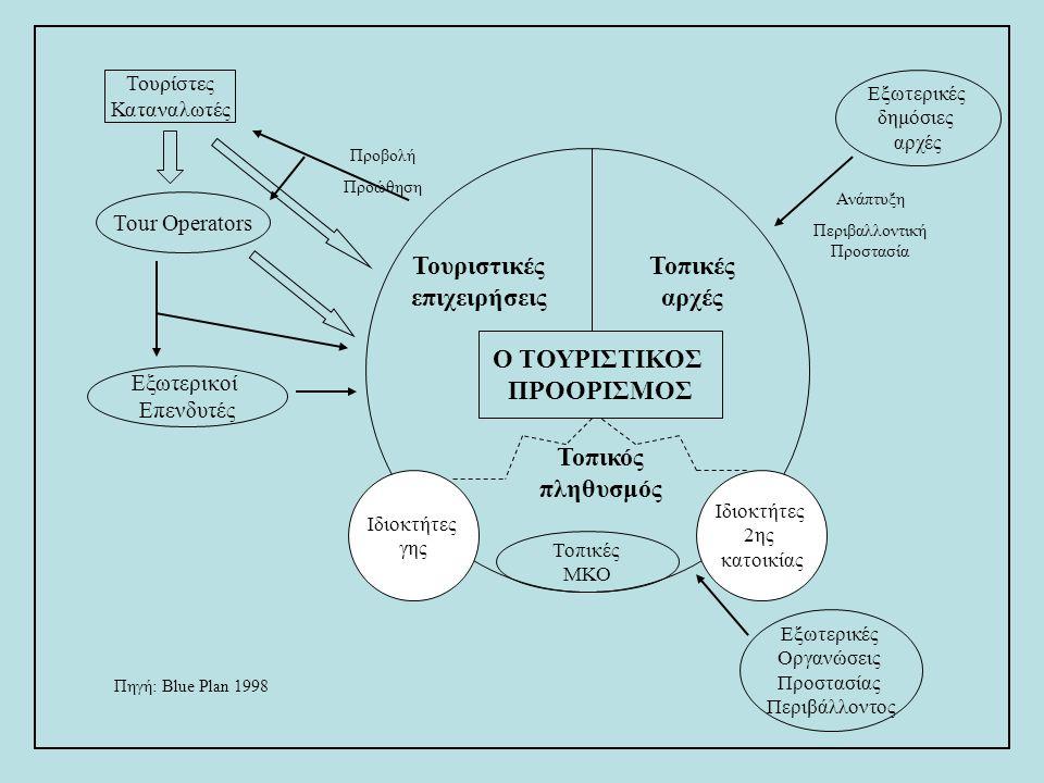 Τουρίστες Καταναλωτές Tour Operators Εξωτερικοί Επενδυτές Εξωτερικές Οργανώσεις Προστασίας Περιβάλλοντος Εξωτερικές δημόσιες αρχές Τοπικές ΜΚΟ Τουριστ