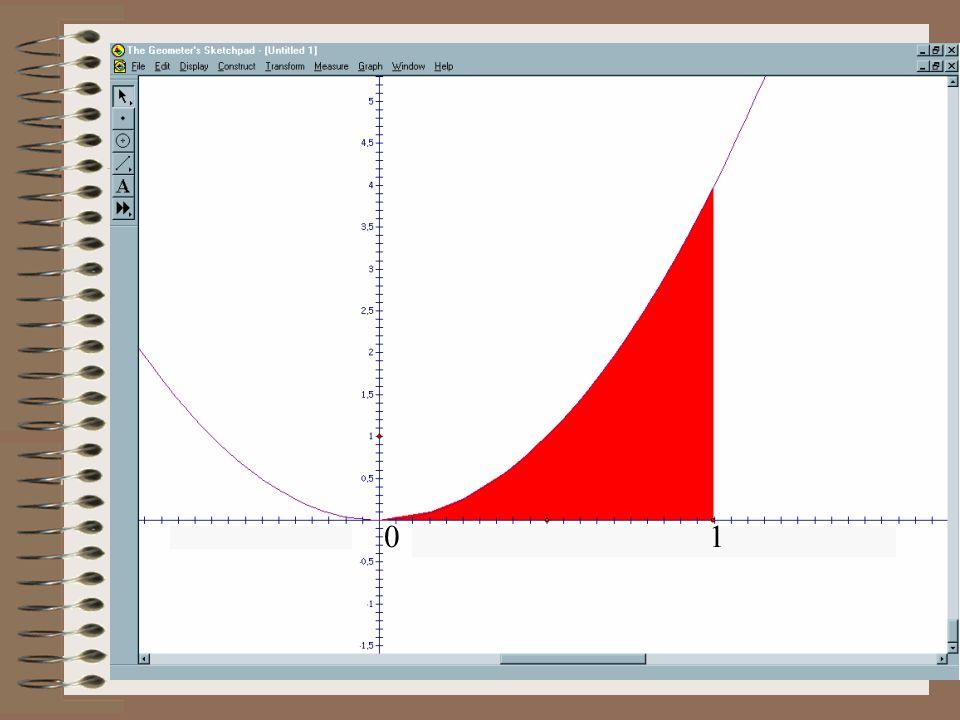 2ο Μέρος : Ορισμός Εμβαδού Έστω f μια συνεχής συνάρτηση σε ένα διάστημα [α,β],με για κάθε και Ω το χωρίο που ορίζεται από τη γραφική παράσταση της f, τον άξονα των x και τις ευθείες x=α, και x=β.