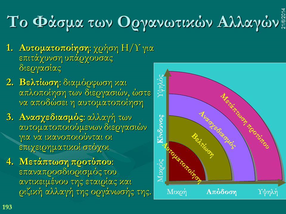 193 21/6/2014 Το Φάσμα των Οργανωτικών Αλλαγών 1.Αυτοματοποίηση: χρήση Η/Υ για επιτάχυνση υπάρχουσας διεργασίας 2.Βελτίωση: διαμόρφωση και απλοποίηση