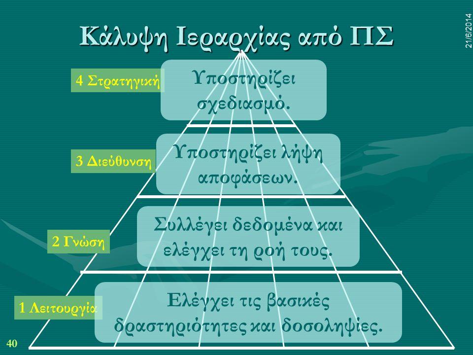 40 21/6/2014 1 Λειτουργία 4 Στρατηγική 3 Διεύθυνση 2 Γνώση Ελέγχει τις βασικές δραστηριότητες και δοσοληψίες. Υποστηρίζει λήψη αποφάσεων. Συλλέγει δεδ