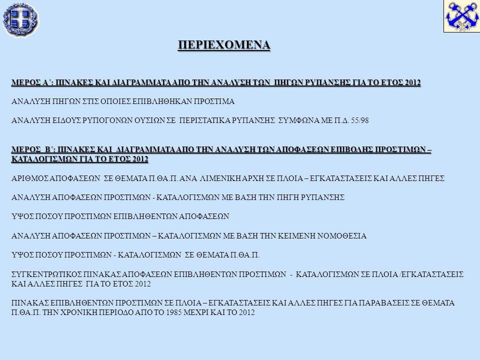 ΠΕΡΙΕΧΟΜΕΝΑ ΜΕΡΟΣ Α΄: ΠΙΝΑΚΕΣ ΚΑΙ ΔΙΑΓΡΑΜΜΑΤΑ ΑΠΟ ΤΗΝ ΑΝΑΛΥΣΗ ΤΩΝ ΠΗΓΩΝ ΡΥΠΑΝΣΗΣ ΓΙΑ ΤΟ ΕΤΟΣ 2012 ΜΕΡΟΣ Β΄: ΠΙΝΑΚΕΣ ΚΑΙ ΔΙΑΓΡΑΜΜΑΤΑ ΑΠΟ ΤΗΝ ΑΝΑΛΥΣΗ ΤΩΝ ΑΠΟΦΑΣΕΩΝ ΕΠΙΒΟΛΗΣ ΠΡΟΣΤΙΜΩΝ – ΚΑΤΑΛΟΓΙΣΜΩΝ ΓΙΑ ΤΟ ΕΤΟΣ 2012 ΠΕΡΙΕΧΟΜΕΝΑ ΜΕΡΟΣ Α΄: ΠΙΝΑΚΕΣ ΚΑΙ ΔΙΑΓΡΑΜΜΑΤΑ ΑΠΟ ΤΗΝ ΑΝΑΛΥΣΗ ΤΩΝ ΠΗΓΩΝ ΡΥΠΑΝΣΗΣ ΓΙΑ ΤΟ ΕΤΟΣ 2012 ΑΝΑΛΥΣΗ ΠΗΓΩΝ ΣΤΙΣ ΟΠΟΙΕΣ ΕΠΙΒΛΗΘΗΚΑΝ ΠΡΟΣΤΙΜΑ ΑΝΑΛΥΣΗ ΕΙΔΟΥΣ ΡΥΠΟΓΟΝΩΝ ΟΥΣΙΩΝ ΣΕ ΠΕΡΙΣΤΑΤΙΚΑ ΡΥΠΑΝΣΗΣ ΣΥΜΦΩΝΑ ΜΕ Π.Δ.