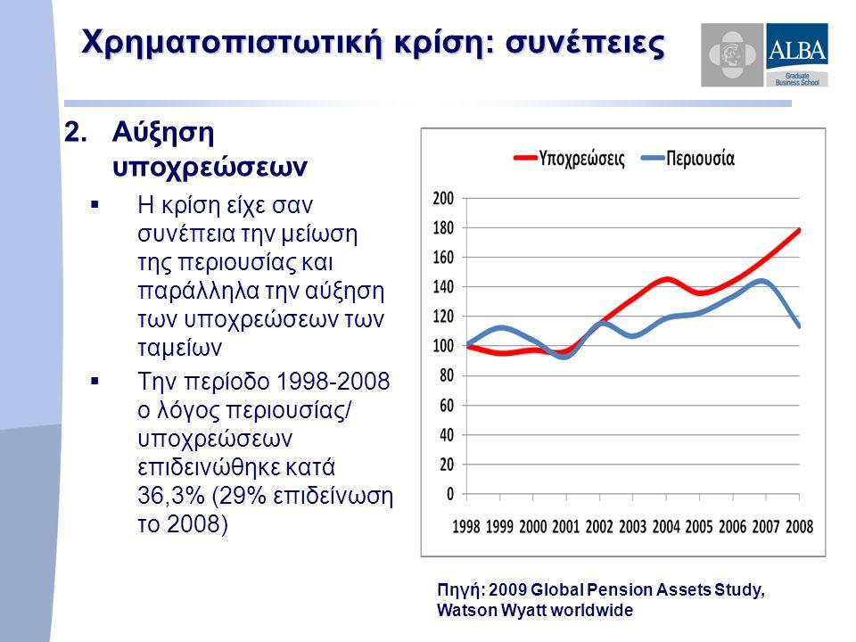  Η κρίση είχε σαν συνέπεια την μείωση της περιουσίας και παράλληλα την αύξηση των υποχρεώσεων των ταμείων  Την περίοδο 1998-2008 ο λόγος περιουσίας/ υποχρεώσεων επιδεινώθηκε κατά 36,3% (29% επιδείνωση το 2008) Πηγή: 2009 Global Pension Assets Study, Watson Wyatt worldwide Χρηματοπιστωτική κρίση: συνέπειες 2.Αύξηση υποχρεώσεων