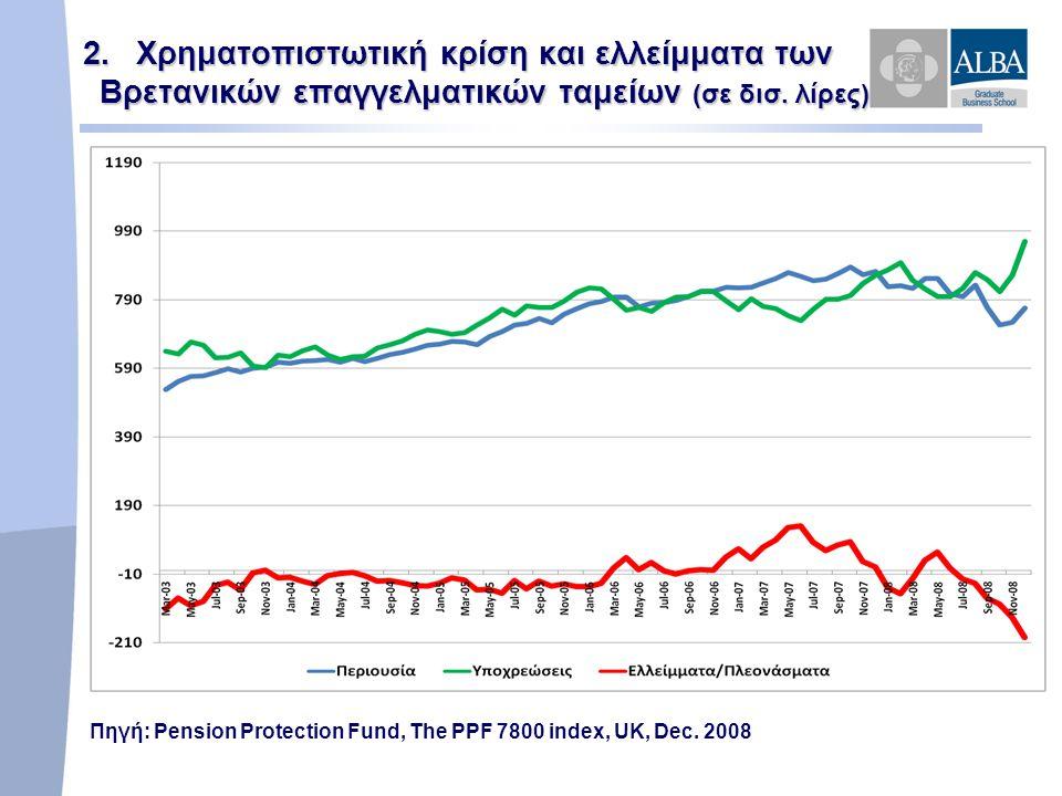 2.Χρηματοπιστωτική κρίση και ελλείμματα των Βρετανικών επαγγελματικών ταμείων (σε δισ.