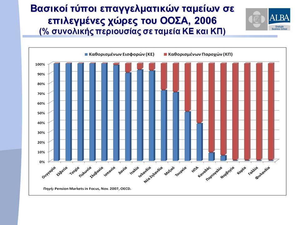 Βασικοί τύποι επαγγελματικών ταμείων σε επιλεγμένες χώρες του ΟΟΣΑ, 2006 (% συνολικής περιουσίας σε ταμεία ΚΕ και ΚΠ)