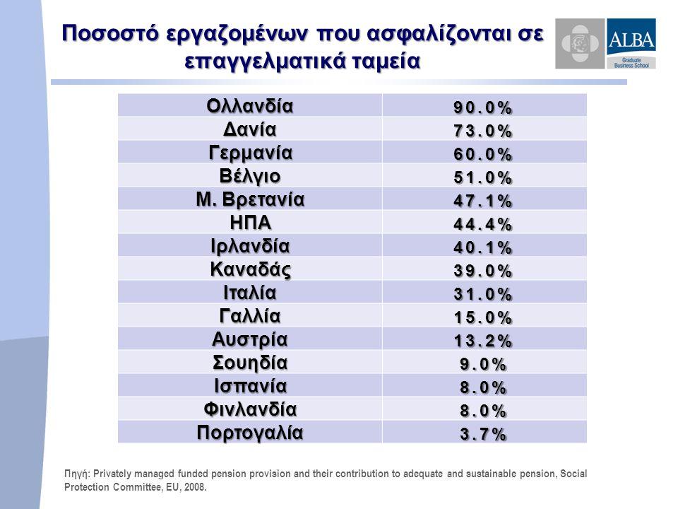Ποσοστό εργαζομένων που ασφαλίζονται σε επαγγελματικά ταμεία Ολλανδία90.0% Δανία73.0% Γερμανία60.0% Βέλγιο51.0% Μ.