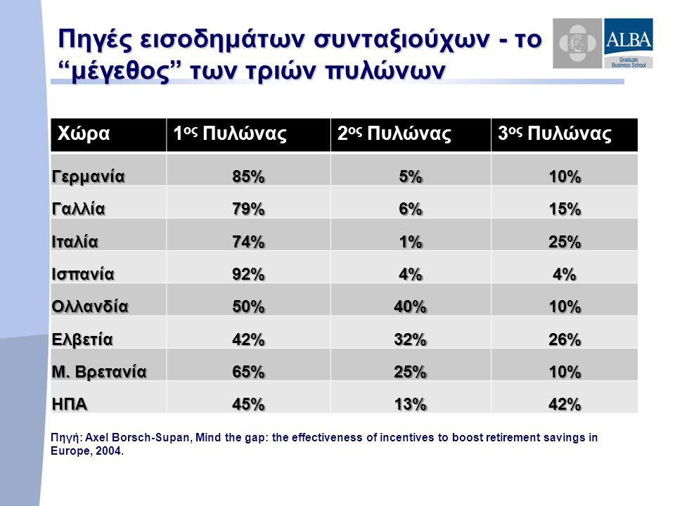 Πηγές εισοδημάτων συνταξιούχων - το μέγεθος των τριών πυλώνων Χώρα1 ος Πυλώνας2 ος Πυλώνας3 ος Πυλώνας Γερμανία85%5%10% Γαλλία79%6%15% Ιταλία74%1%25% Ισπανία92%4%4% Ολλανδία50%40%10% Ελβετία42%32%26% Μ.