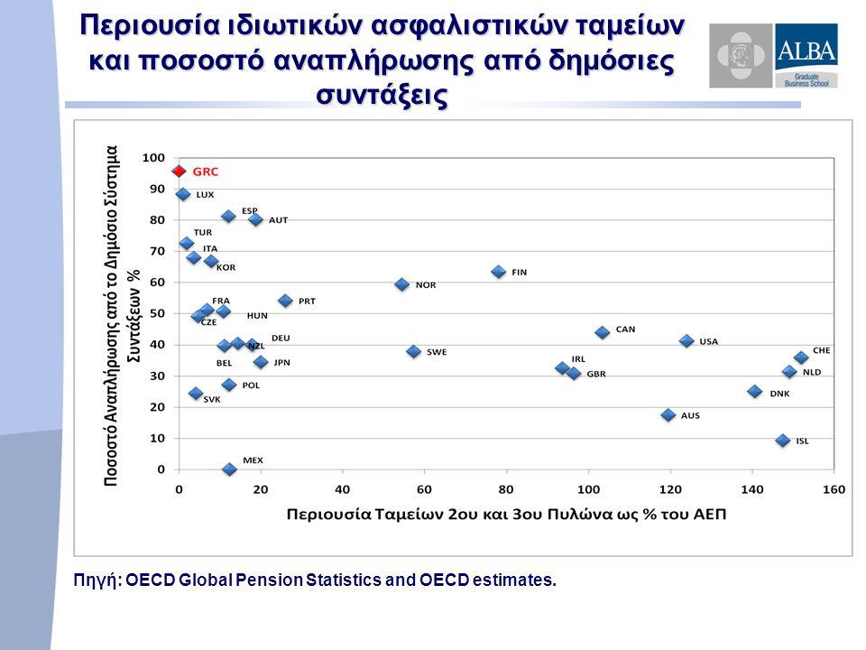 Περιουσία ιδιωτικών ασφαλιστικών ταμείων και ποσοστό αναπλήρωσης από δημόσιες συντάξεις Πηγή: OECD Global Pension Statistics and OECD estimates.