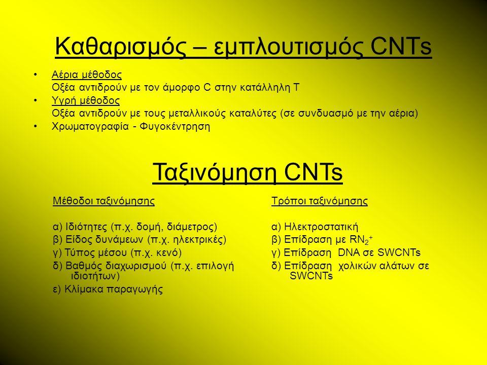 Καθαρισμός – εμπλουτισμός CNTs •Αέρια μέθοδος Οξέα αντιδρούν με τον άμορφο C στην κατάλληλη Τ •Υγρή μέθοδος Οξέα αντιδρούν με τους μεταλλικούς καταλύτ