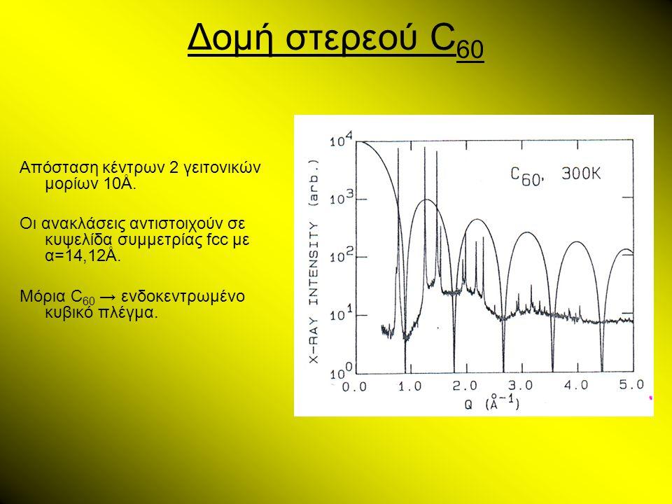 Δομή στερεού C 60 Απόσταση κέντρων 2 γειτονικών μορίων 10Ǻ. Οι ανακλάσεις αντιστοιχούν σε κυψελίδα συμμετρίας fcc με α=14,12Ǻ. Μόρια C 60 → ενδοκεντρω