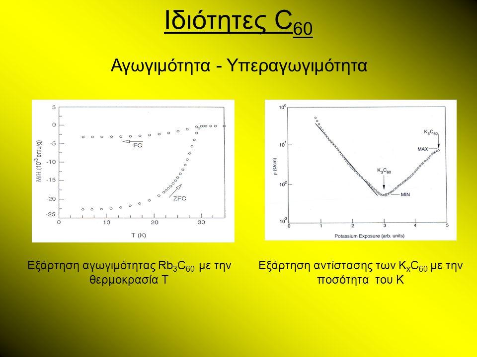 Ιδιότητες C 60 Αγωγιμότητα - Υπεραγωγιμότητα Εξάρτηση αγωγιμότητας Rb 3 C 60 με την θερμοκρασία Τ Εξάρτηση αντίστασης των Κ x C 60 με την ποσότητα του