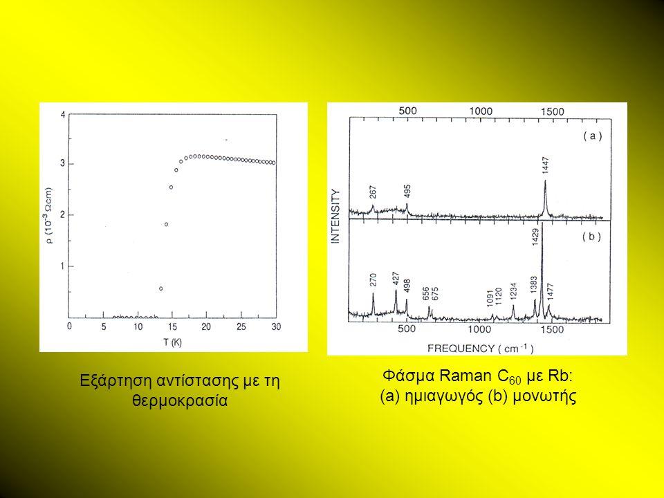 Εξάρτηση αντίστασης με τη θερμοκρασία Φάσμα Raman C 60 με Rb: (a) ημιαγωγός (b) μονωτής