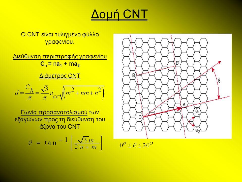 Δομή CNT Ο CNT είναι τυλιγμένο φύλλο γραφενίου. Διεύθυνση περιστροφής γραφενίου C h = na 1 + ma 2 Διάμετρος CNT Γωνία προσανατολισμού των εξαγώνων προ