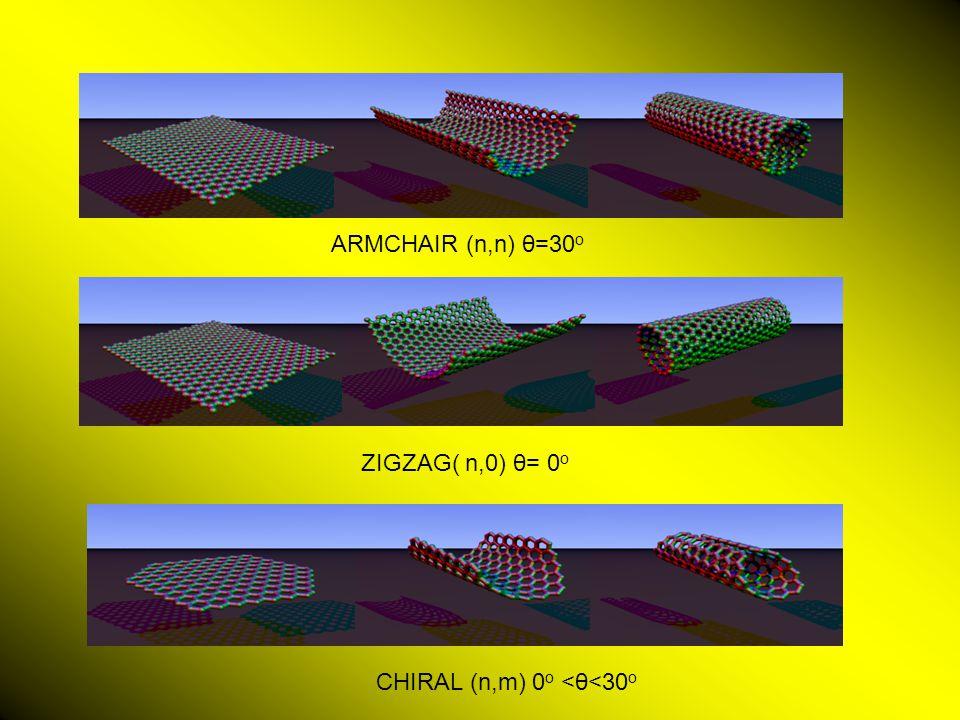 ARMCHAIR (n,n) θ=30 ο ZIGZAG( n,0) θ= 0 ο CHIRAL (n,m) 0 ο <θ<30 ο