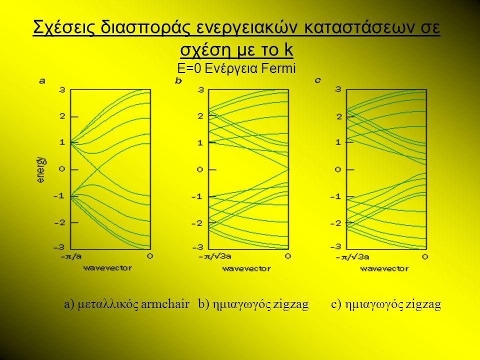 Σχέσεις διασποράς ενεργειακών καταστάσεων σε σχέση με το k E=0 Ενέργεια Fermi a) μεταλλικός armchair b) ημιαγωγός zigzag c) ημιαγωγός zigzag