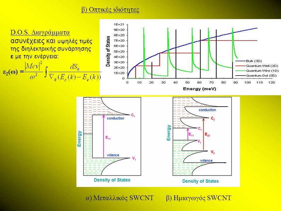 D.O.S. Διαγράμματα ασυνέχειες και υψηλές τιμές της διηλεκτρικής συνάρτησης ε με την ενέργεια: ε 2 (ω) = α) Μεταλλικός SWCNT β) Ημιαγωγός SWCNT β) Οπτι