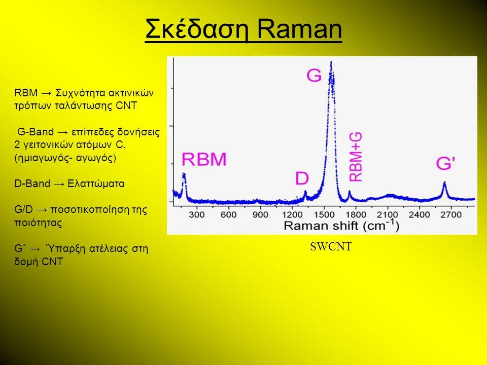 Σκέδαση Raman SWCNT RBM → Συχνότητα ακτινικών τρόπων ταλάντωσης CNT G-Band → επίπεδες δονήσεις 2 γειτονικών ατόμων C. (ημιαγωγός- αγωγός) D-Band → Ελα