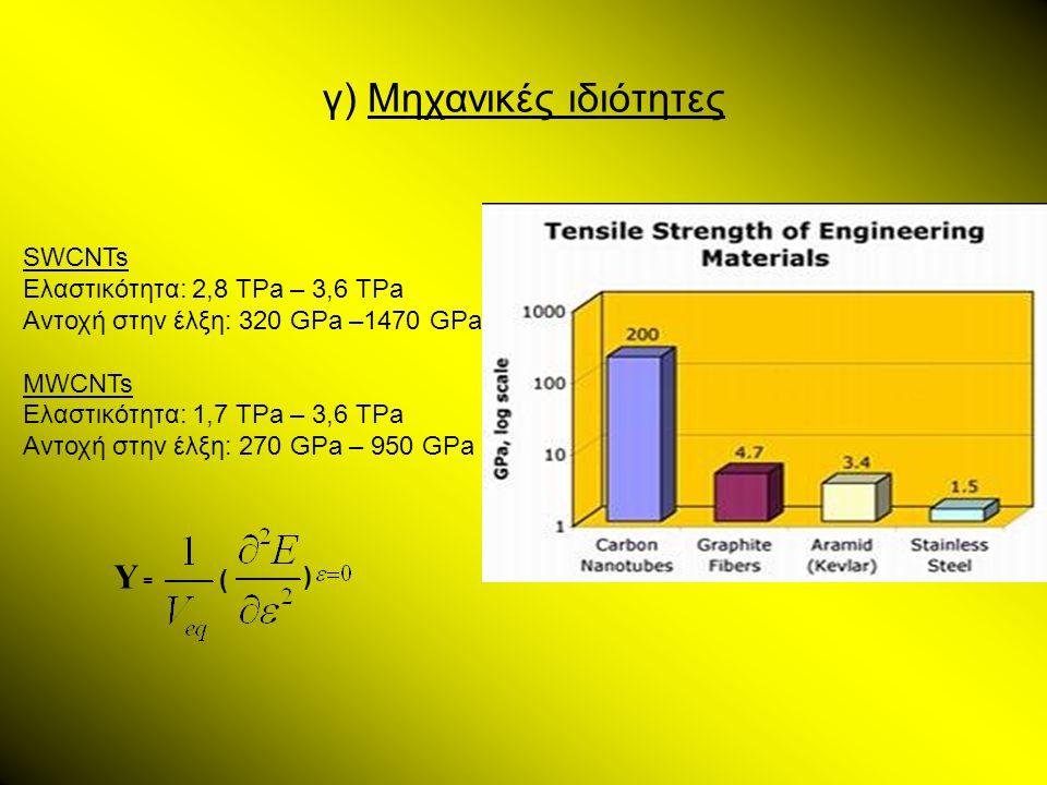 γ) Μηχανικές ιδιότητες Y =Y = ( ) SWCNTs Ελαστικότητα: 2,8 TPa – 3,6 TPa Αντοχή στην έλξη: 320 GPa –1470 GPa MWCNTs Ελαστικότητα: 1,7 TPa – 3,6 TPa Αν