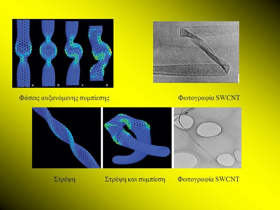 Φάσεις αυξανόμενης συμπίεσηςΦωτογραφία SWCNT Στρέψη Στρέψη και συμπίεση Φωτογραφία SWCNT
